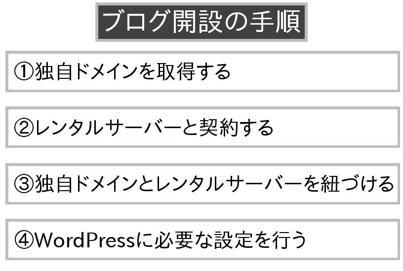 WordPressブログの作成までの手順は4段階